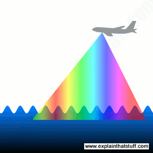 Simplified line artwork showing how an airplane scans the ocean with high spectral resolution LIDAR (HSRL).