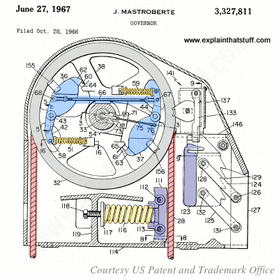An Otis mechanical elevator governor from the 1960s from US Patent 3,327,811.
