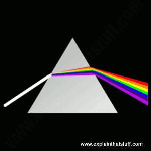 A prism disperses white light into a spectrum of colors