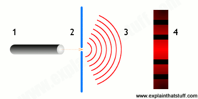 How laser light produces a diffraction pattern when it passes through a slit.