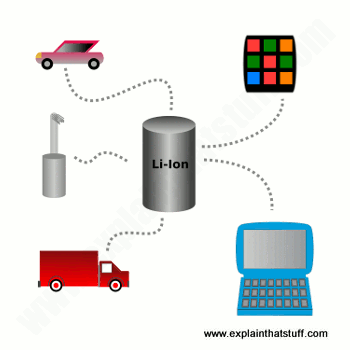 Concept of Lithium-ion battery powering everyday appliances and vehicles.