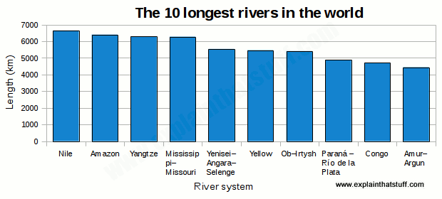 Bar chart showing the length in km of the world's ten longest river systems