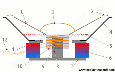 how loudspeakers work explain that stuff rh explainthatstuff com Home Theater Speakers Diagram How Do Speakers Work Diagram