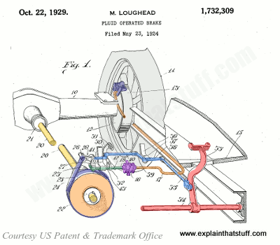 Early fluid-operated hydraulic brake from 1929 patent by Malcolm Loughead, US Patent 1,732,309.