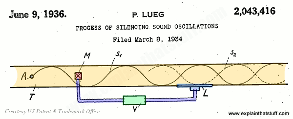 Concept of active noise-cancelling of sound waves illustrated by Paul Lueg in 1936 US Patent 2,043,416.