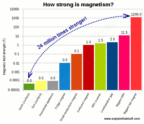 Bar chart comparing the strength in tesla of ten everyday magnets.