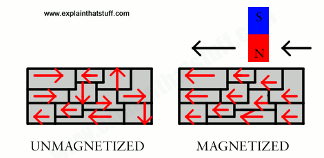 How magnetic domain theory explains what happens inside magnetized and unmagnetized materials