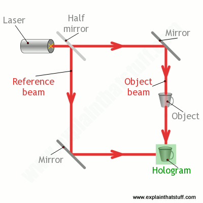 How holograms work - Explain that Stuff