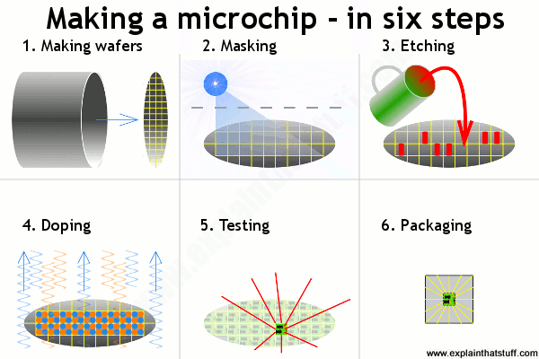 A simple artwork showing the six key steps in making a silicon microchip: making a wafer, masking, etching, doping, testing, and packaging.