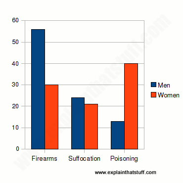 Chart comparing male and female suicide methods, suggesting males opt for more violent (and therefore more successful) techniques.