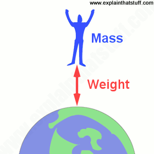 Artwork showing how a person with mass is attracted by Earth's gravity (weight).