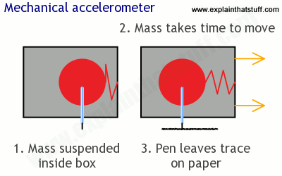 How a mechanical accelerometer works.