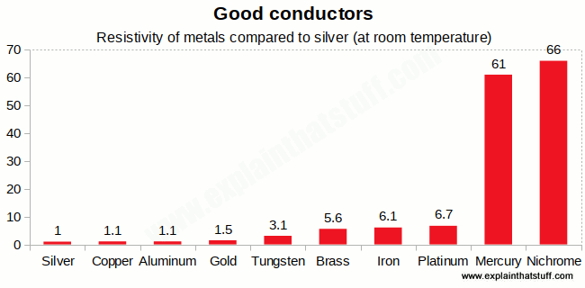 Chart showing how the resistivity of 10 common metals and alloys compares with silver at room temperature.