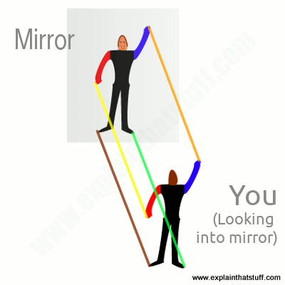 How Mirrors Work Explain That Stuff