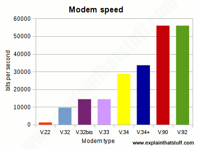 Bar chart showing the common modem types from V.22 to V.92 and their speed in bps.