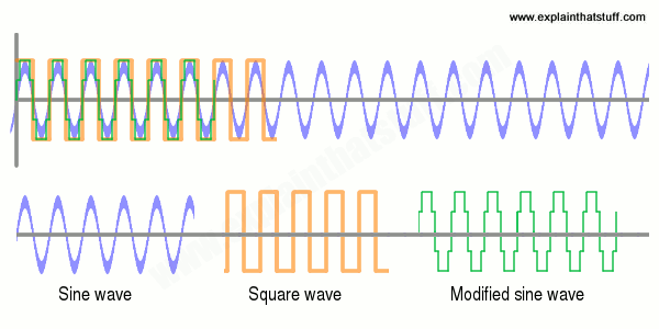 Diagram of a modified sine wave, showing how it compares with an ordinary sine wave and a square wave.