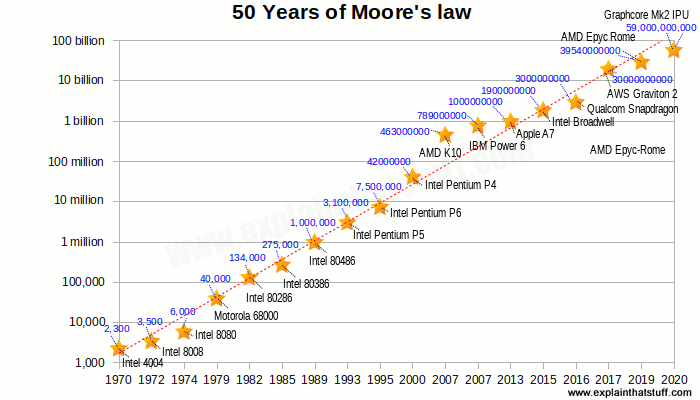 Five decades of Moore's law: chart showing the exponential growth in transistor counts for common microchips from 1970 to the present.