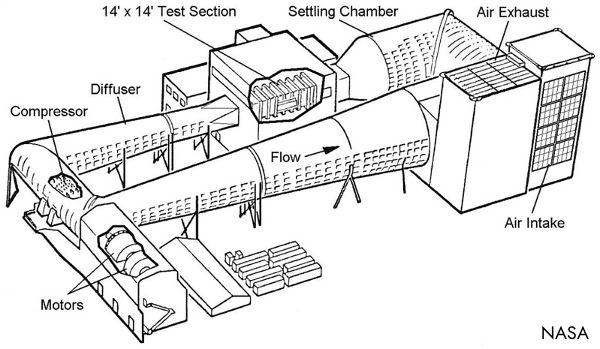 Labeled schematic drawing of 14ft wind tunnel at the NACA Ames Aeronautical Laboratory