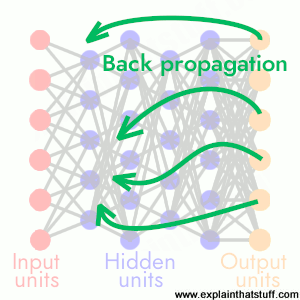 Artwork showing how a neural network learns by backpropgation.