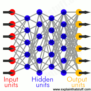 Artwork showing how a neural network is made up of input, hidden, and output units connected together.