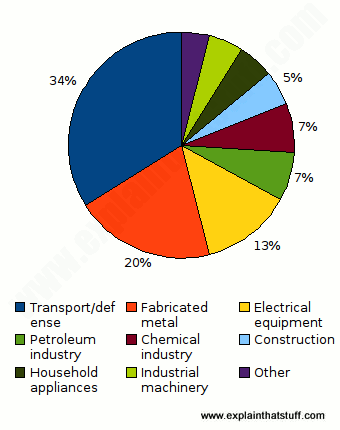 pie chart showing how we use nickel in different ways.