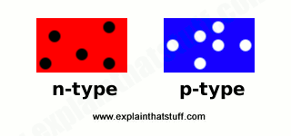 Diagram comparing n-type and p-type silicon, showing the surplus electrons in n-type and the lack of electrons (surplus of holes) in p-type.