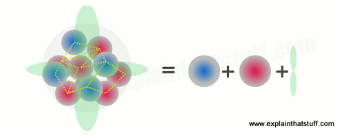 An atom is made of protons, neutrons, electrons, plus energy binding them together