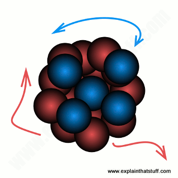 Conceptual illustration of atomic nucleus drawn together and pulled apart by forces.