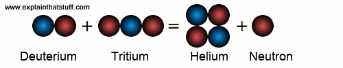 Diagram showing the nuclear reaction between deuterium and tritium that produces helium and a spare neutron.