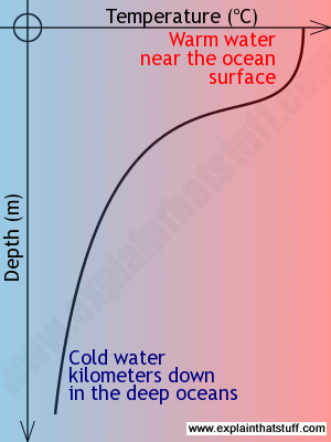 Chart showing how ocean temperatures vary with depth from the warm surface, through the thermocline, to the cold depths.