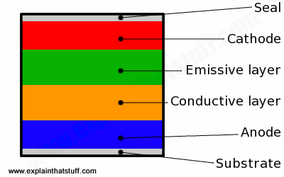 Layers in a typical OLED
