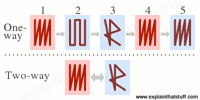 Artwork comparing the one-way and two-way shape memory effects.