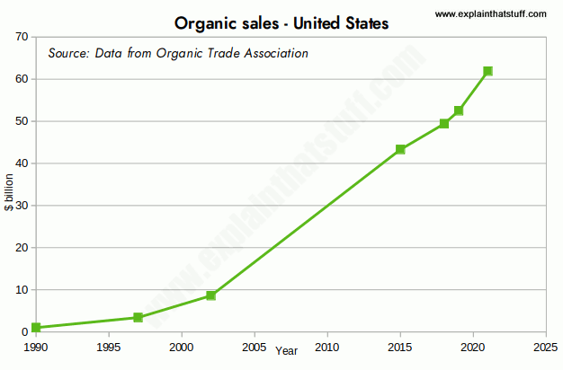 Chart showing sales of organic produce in US$ billion from 1990 to the present.