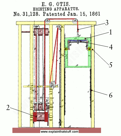 Original patent diagram showing how the safety brake of an elevator works drawn by Elisha Graves Otis in 1861