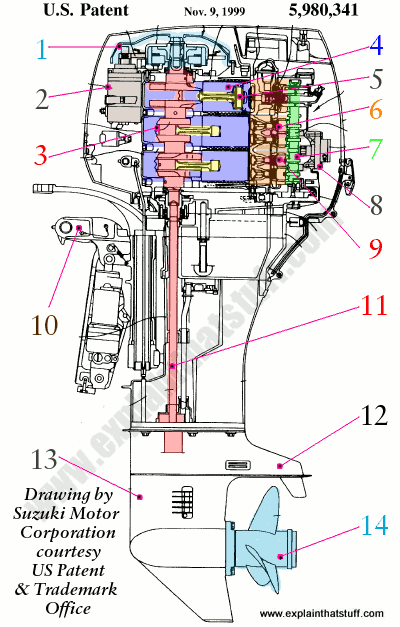 Labeled cutaway artwork of a Suzuki three-cylinder outboard motor.