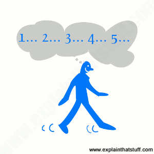 The basic concept of a pedometer: illustration showing a blue cartoon man walking and counting his steps.