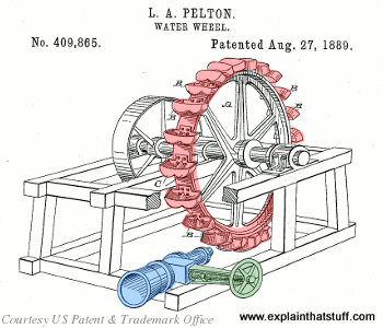 Lester Pelton's illustration of his water wheel turbine from US Patent 409865.