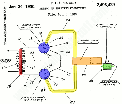 Original Percy Spencer microwave diagram, US patent number 2,495,429