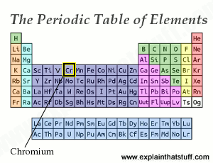 Periodic table thumbnail with the position of chromium indicated.