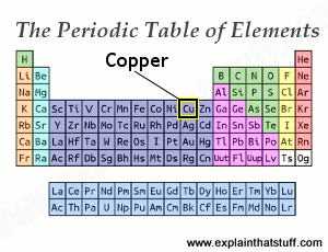 Periodic table thumbnail with the position of copper indicated.