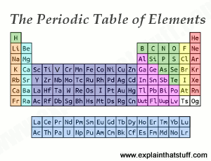 The periodic table of elements with key groups highlighted in color.