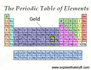 Periodic table thumbnail with the position of gold indicated.