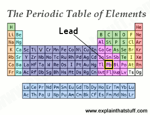 Periodic table thumbnail with the position of lead indicated.