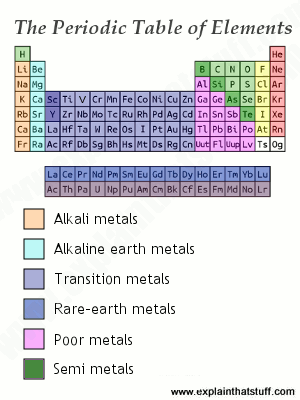 The periodic table showing the position of different metallic elements