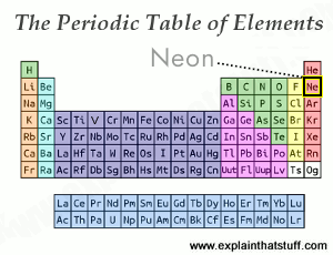 The periodic table of elements showing the position of the noble gas neon.