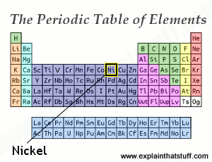 Periodic table thumbnail with the position of nickel indicated.