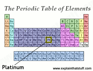 Periodic table showing the position of element 78, platinum.