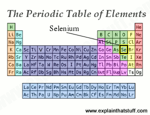The periodic table of the chemical elements showing the position of selenium.