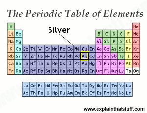Periodic table thumbnial with the position of silver indicated.