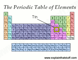 Tin introduction to the chemical element and its compounds the periodic table showing the position of tin urtaz Image collections
